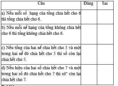 Các dạng toán về tính chất chia hết của một tổng – Bồi dưỡng Toán 6