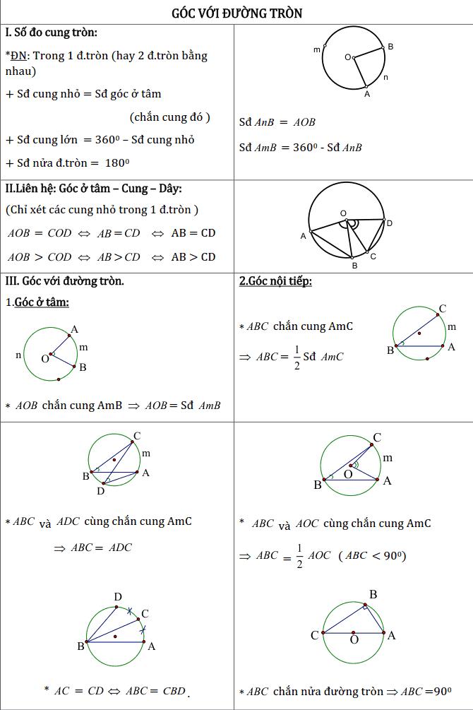 Chủ đề 2: Đường tròn – Phần Hình học